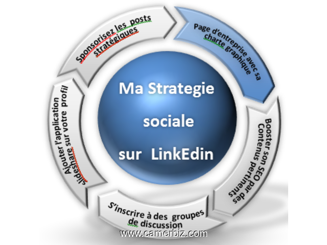 BESOIN D'UNE FORMATION EN COMMUNITY MANAGER? - 1494
